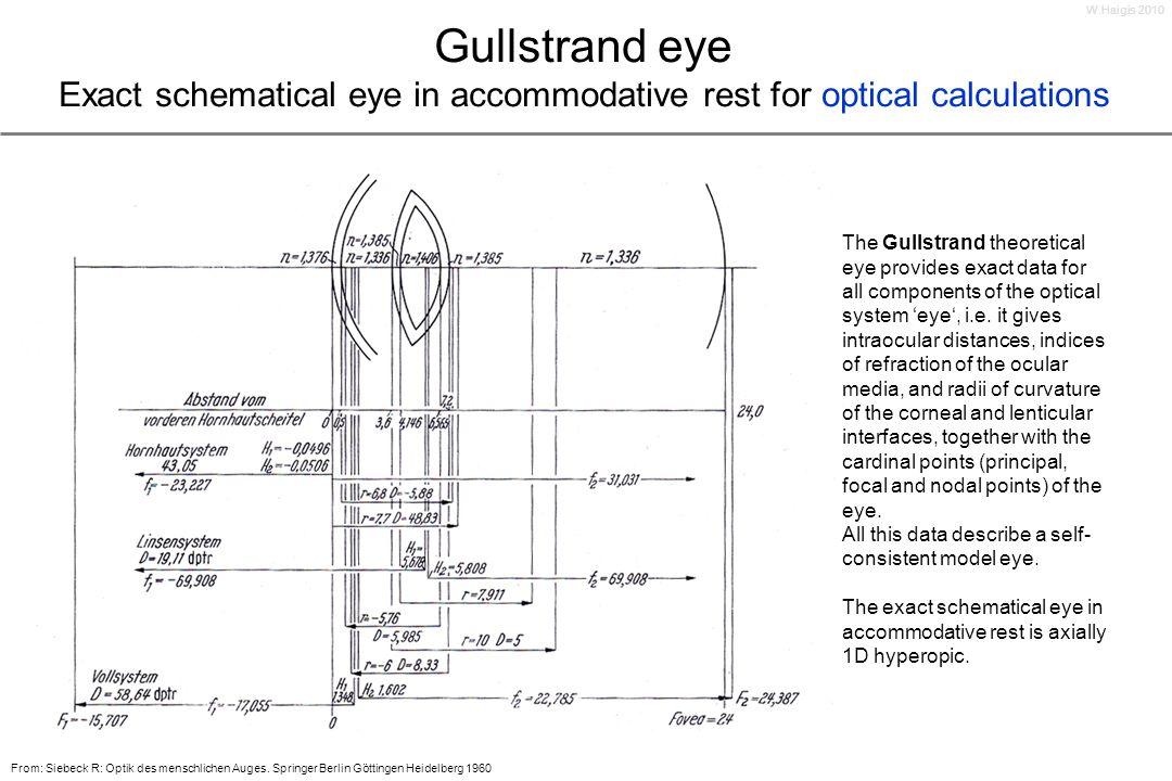 W.Haigis 2010Gullstrand eye Exact schematical eye in accommodative rest for optical calculations.