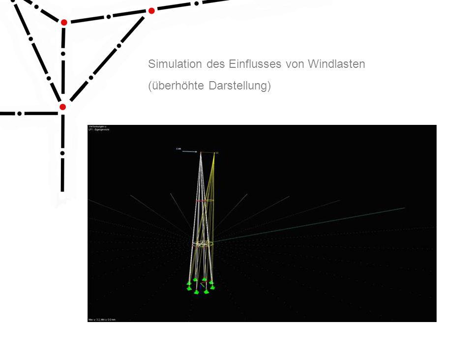 Simulation des Einflusses von Windlasten
