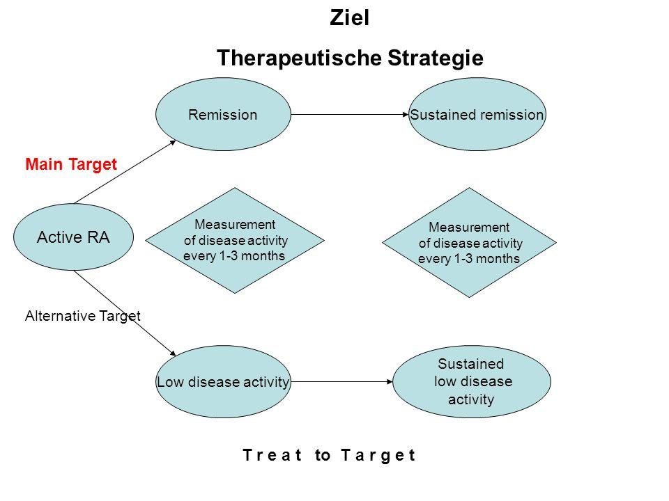 Therapeutische Strategie