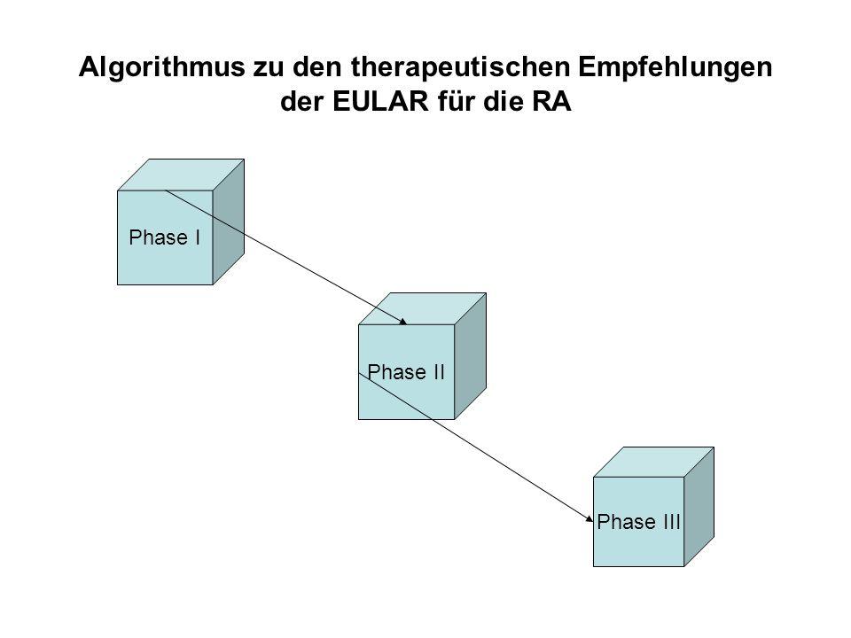Algorithmus zu den therapeutischen Empfehlungen der EULAR für die RA