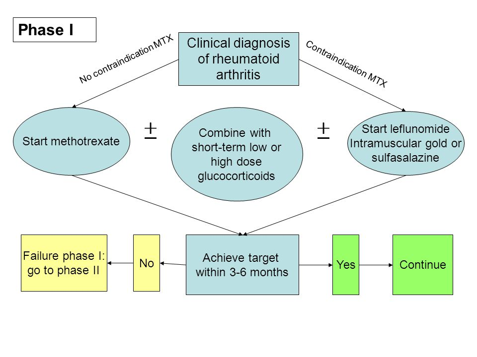 Clinical diagnosis of rheumatoid arthritis
