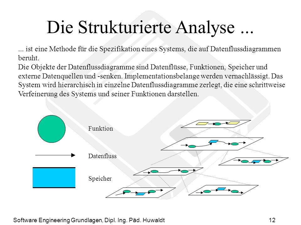 Die Strukturierte Analyse ...