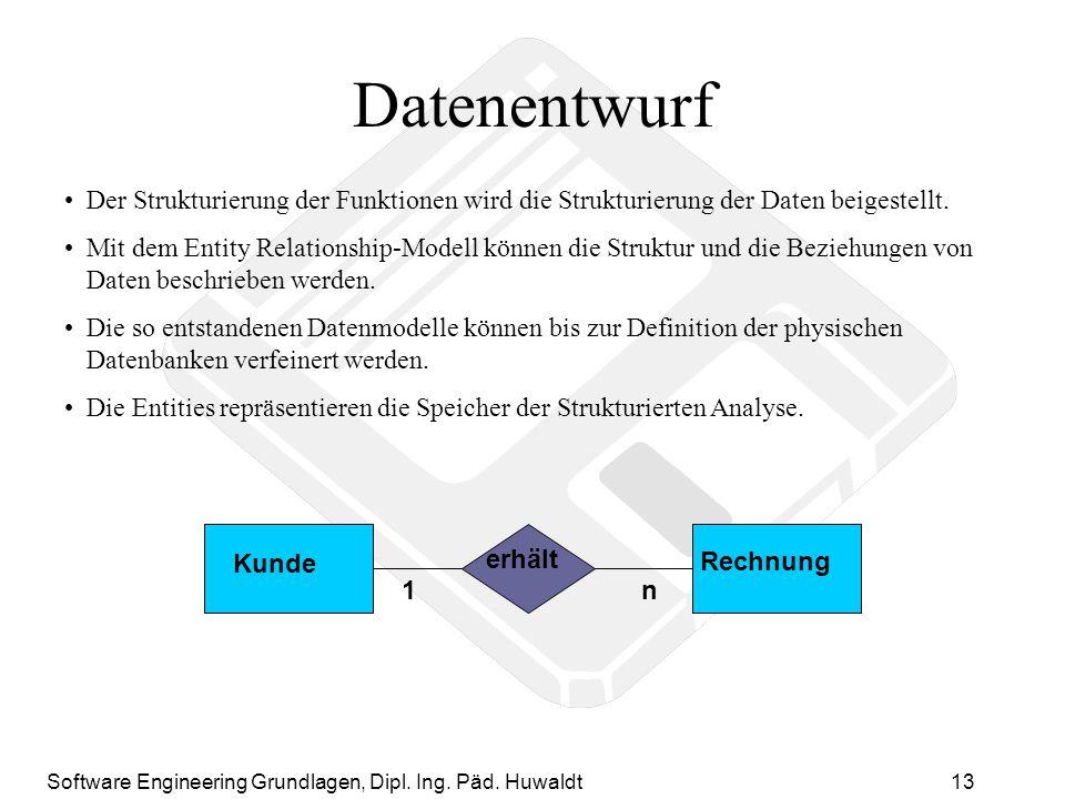 Datenentwurf Der Strukturierung der Funktionen wird die Strukturierung der Daten beigestellt.