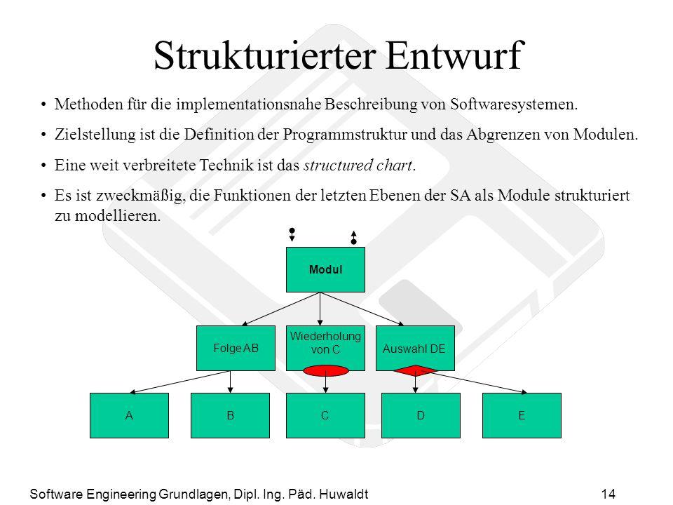 Strukturierter Entwurf