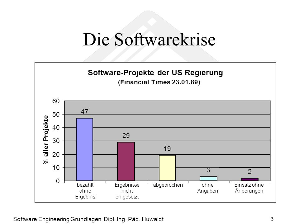 Die Softwarekrise Software-Projekte der US Regierung