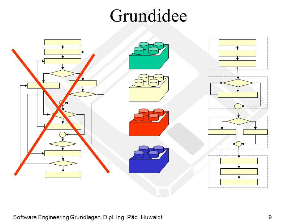 Grundidee Software Engineering Grundlagen, Dipl. Ing. Päd. Huwaldt