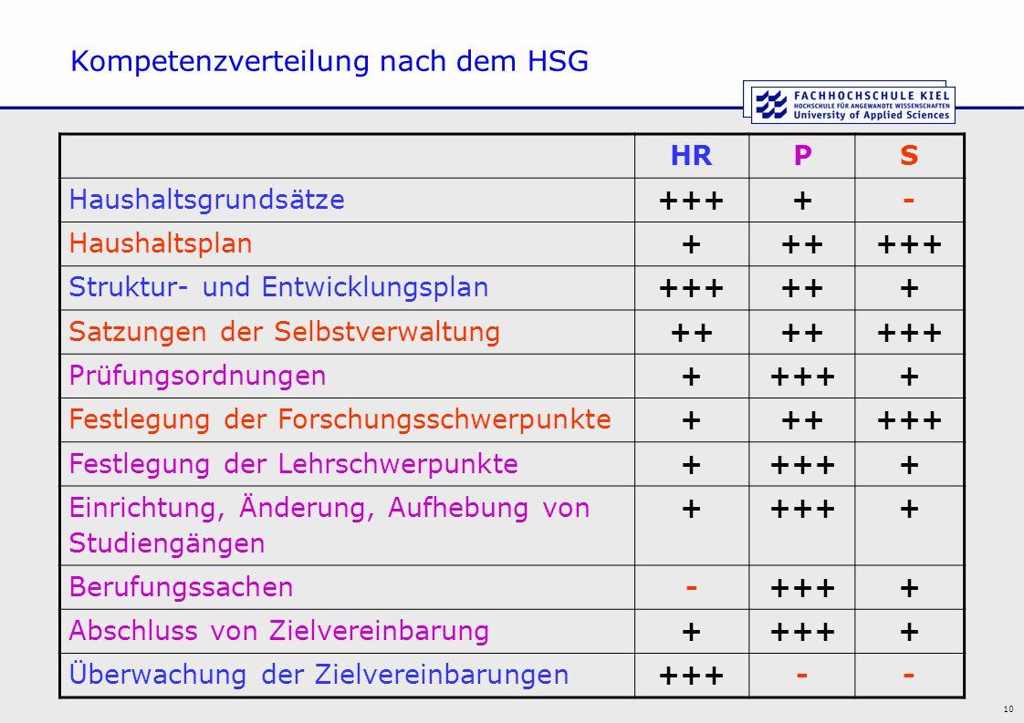 Kompetenzverteilung nach dem HSG