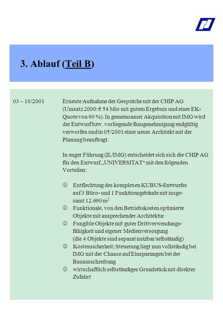 3. Ablauf (Teil B) 03 – 10/2001 Erneute Aufnahme der Gespräche mit der CHIP AG. (Umsatz 2000: € 54 Mio mit gutem Ergebnis und einer EK-