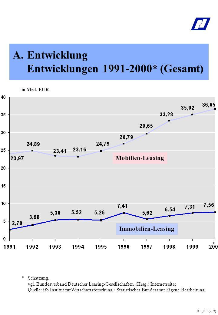 Entwicklungen 1991-2000* (Gesamt)