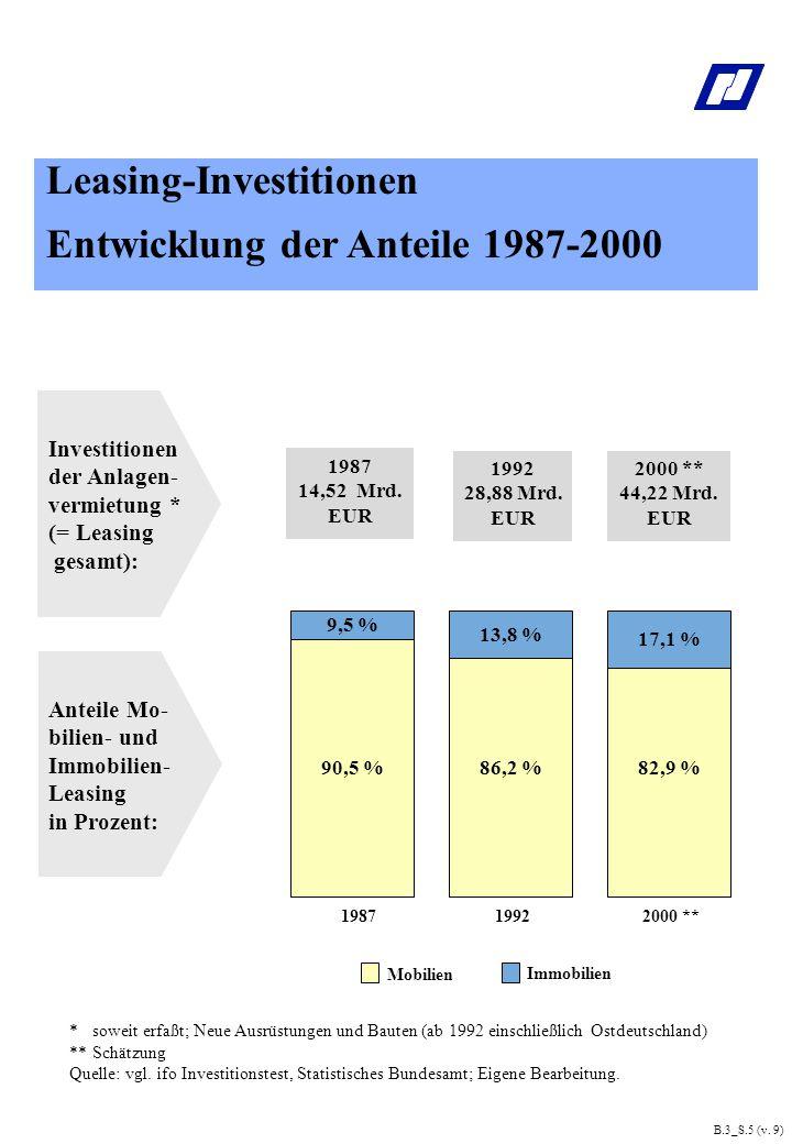 Leasing-Investitionen Entwicklung der Anteile 1987-2000