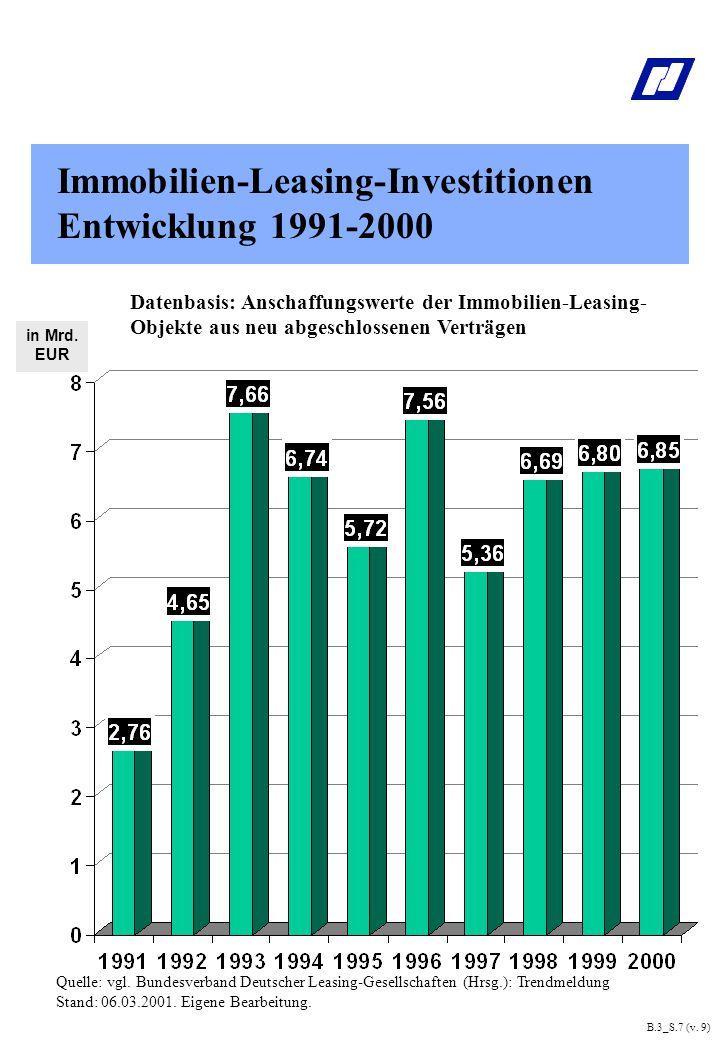 Immobilien-Leasing-Investitionen Entwicklung 1991-2000