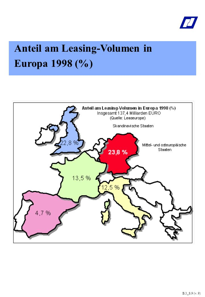 Anteil am Leasing-Volumen in Europa 1998 (%)