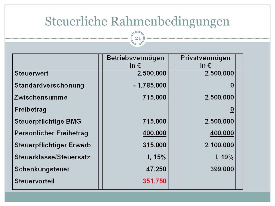 Steuerliche Rahmenbedingungen