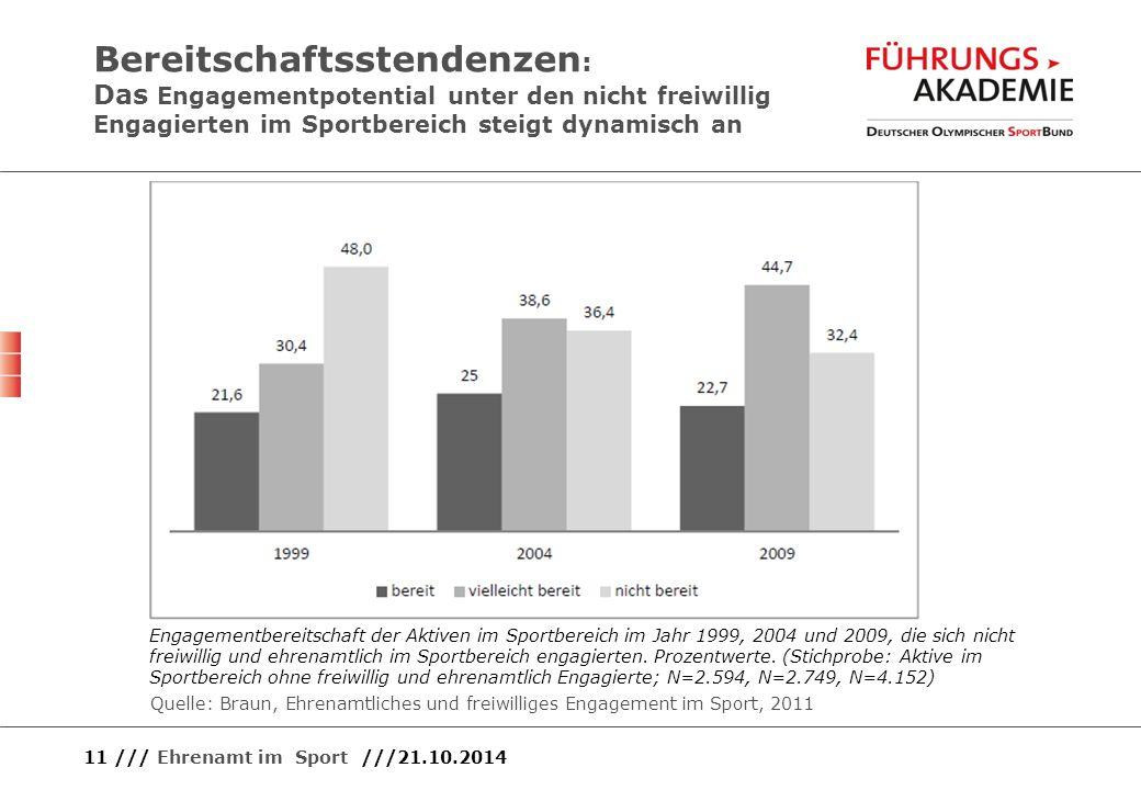 Bereitschaftsstendenzen: Das Engagementpotential unter den nicht freiwillig Engagierten im Sportbereich steigt dynamisch an
