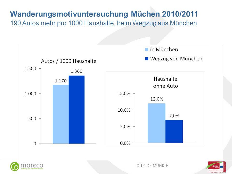 Wanderungsmotivuntersuchung Müchen 2010/2011 190 Autos mehr pro 1000 Haushalte, beim Wegzug aus München