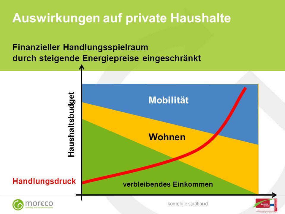 Auswirkungen auf private Haushalte