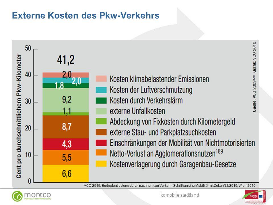 Externe Kosten des Pkw-Verkehrs