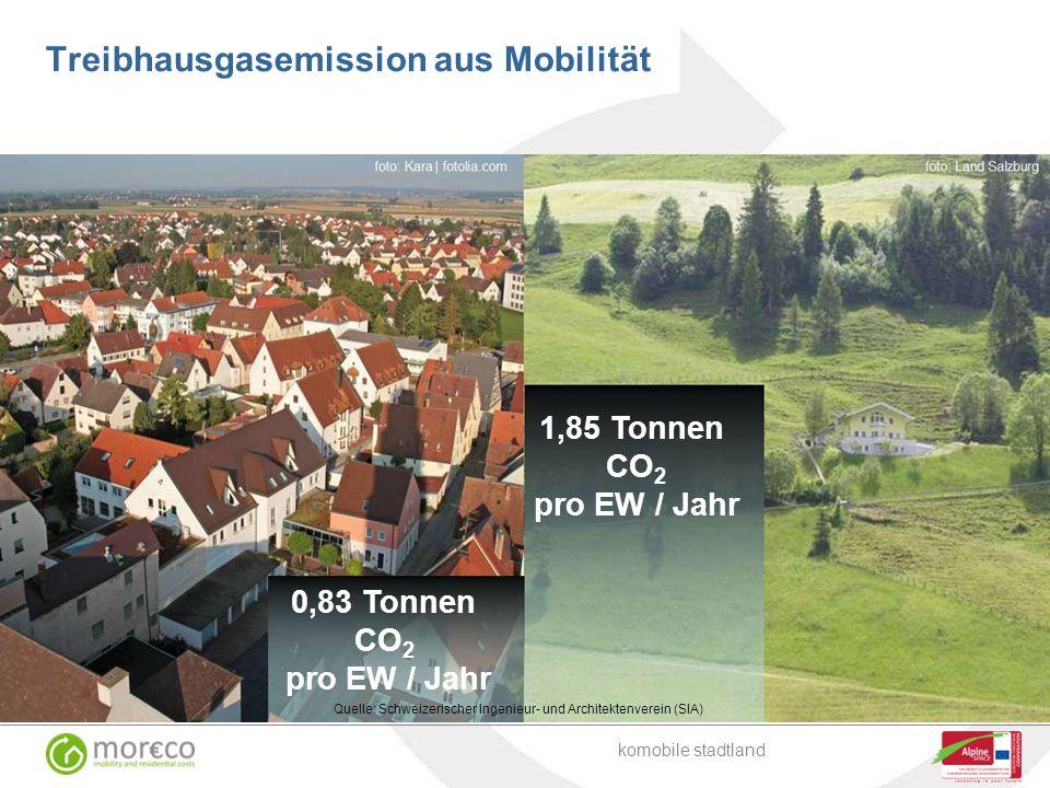 Treibhausgasemission aus Mobilität