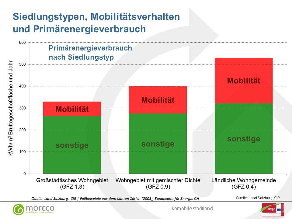 Siedlungstypen, Mobilitätsverhalten und Primärenergieverbrauch