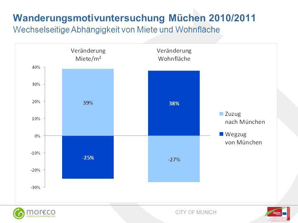 Wanderungsmotivuntersuchung Müchen 2010/2011 Wechselseitige Abhängigkeit von Miete und Wohnfläche