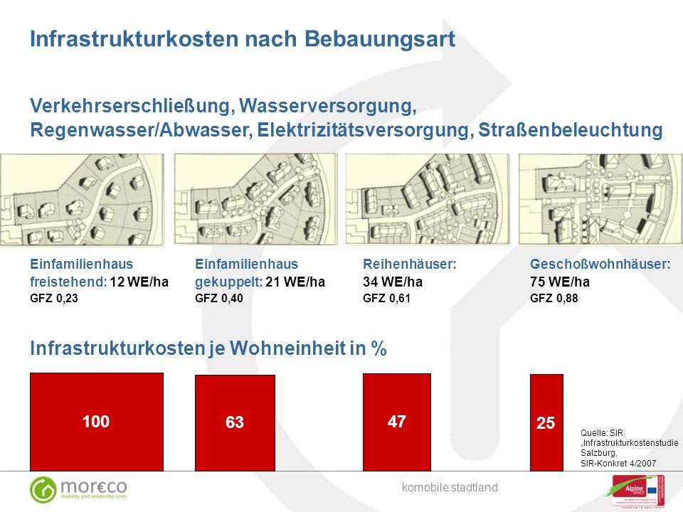 Infrastrukturkosten nach Bebauungsart