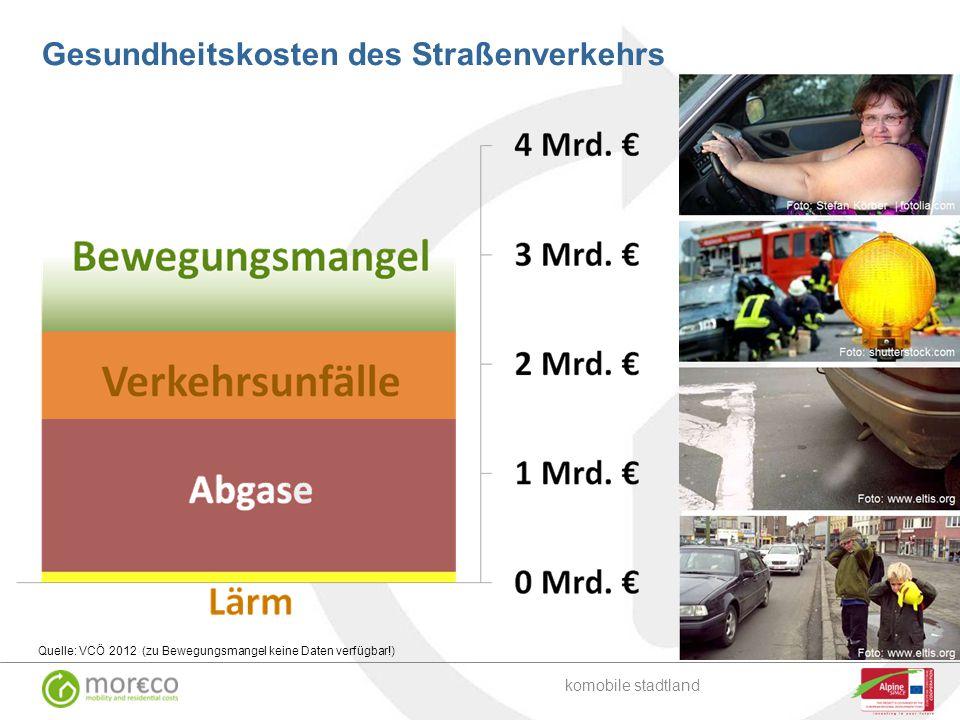 Gesundheitskosten des Straßenverkehrs