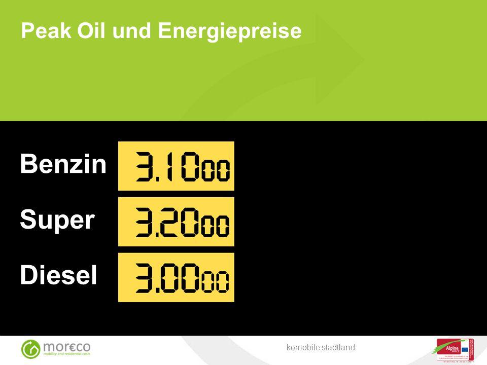 Peak Oil und Energiepreise