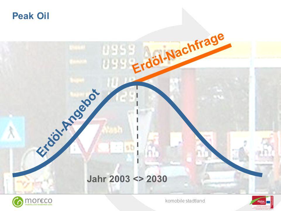 Erdöl-Nachfrage Erdöl-Angebot Peak Oil Jahr 2003 <> 2030