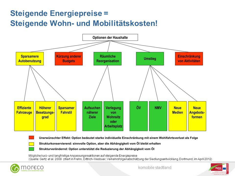 Steigende Energiepreise = Steigende Wohn- und Mobilitätskosten!