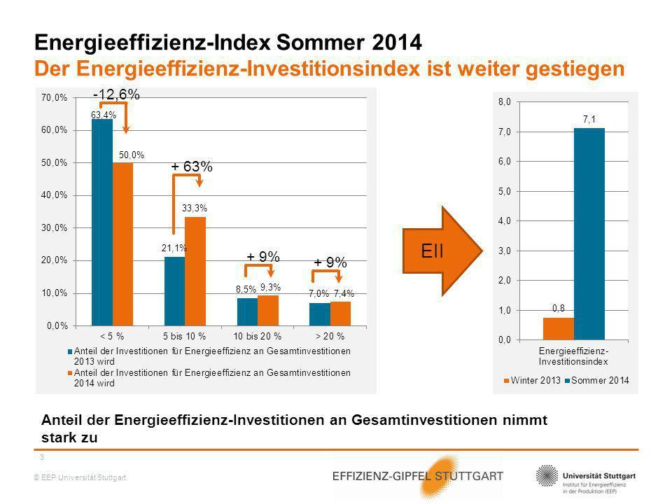 Energieeffizienz-Index Sommer 2014 Der Energieeffizienz-Investitionsindex ist weiter gestiegen