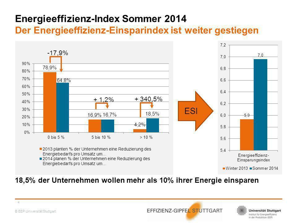 Energieeffizienz-Index Sommer 2014 Der Energieeffizienz-Einsparindex ist weiter gestiegen