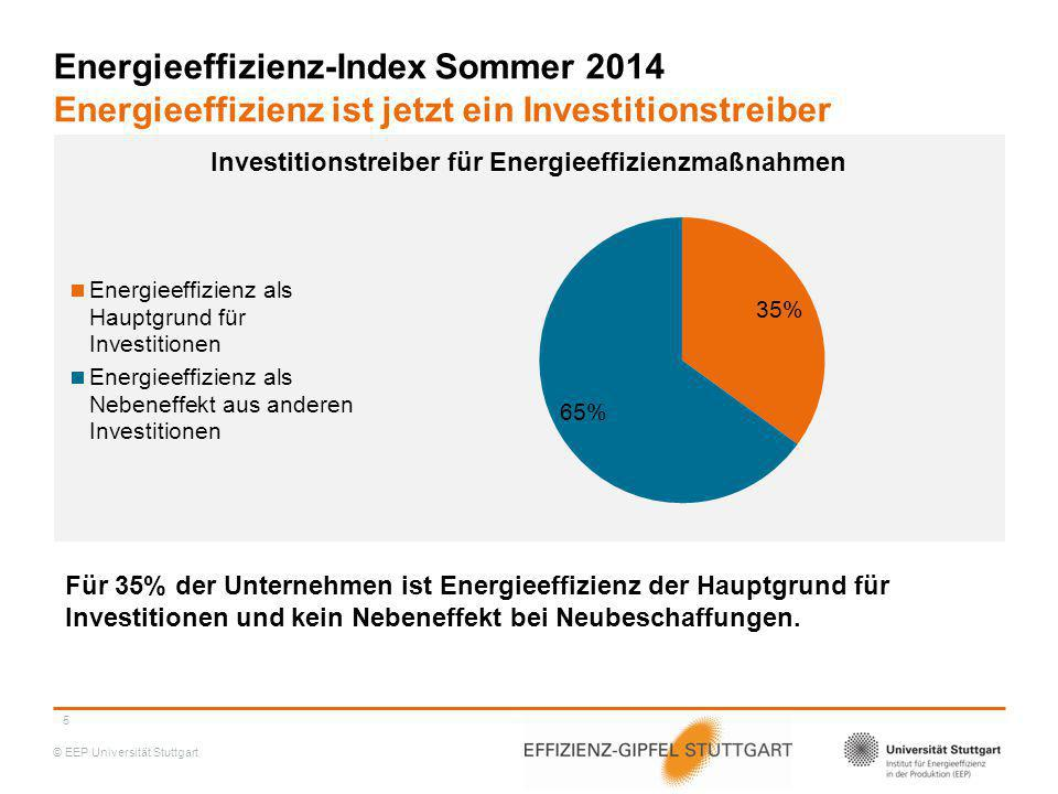 Energieeffizienz-Index Sommer 2014 Energieeffizienz ist jetzt ein Investitionstreiber