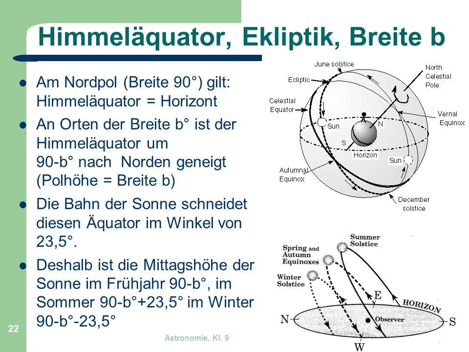 Himmeläquator, Ekliptik, Breite b
