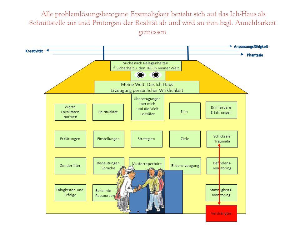 Alle problemlösungsbezogene Erstmaligkeit bezieht sich auf das Ich-Haus als Schnittstelle zur und Prüforgan der Realität ab und wird an ihm bzgl. Annehbarkeit gemessen