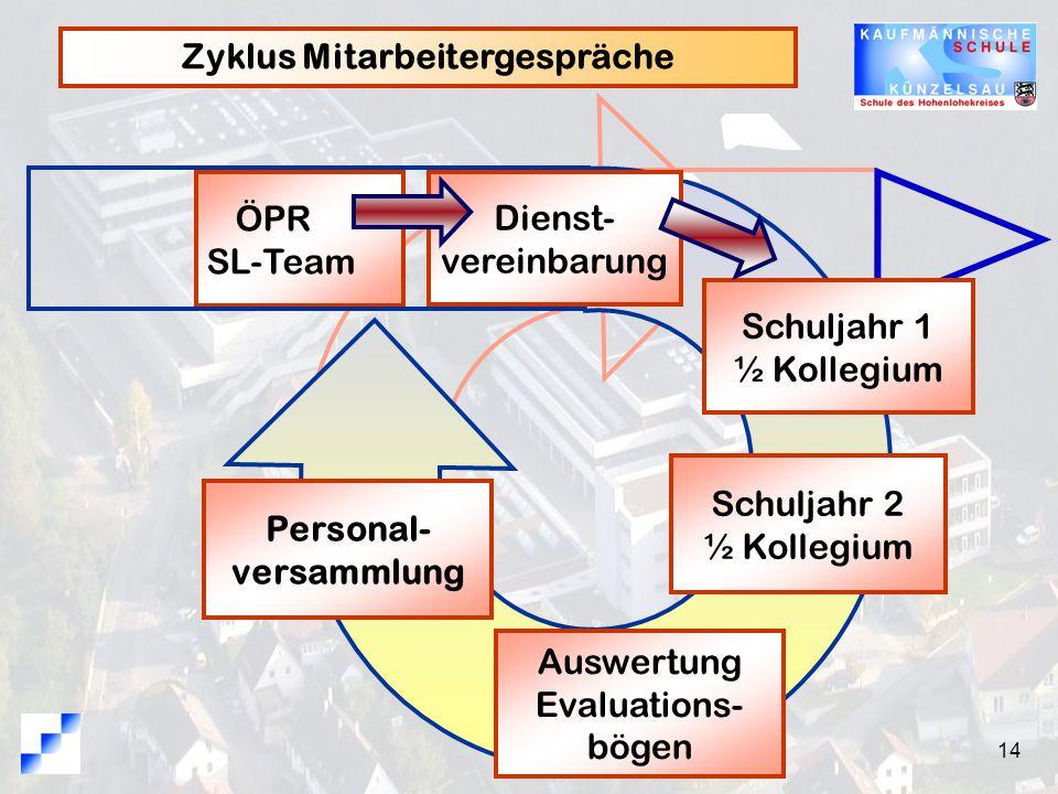 Zyklus Mitarbeitergespräche