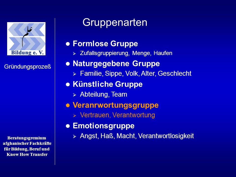 Gruppenarten Formlose Gruppe Naturgegebene Gruppe Künstliche Gruppe