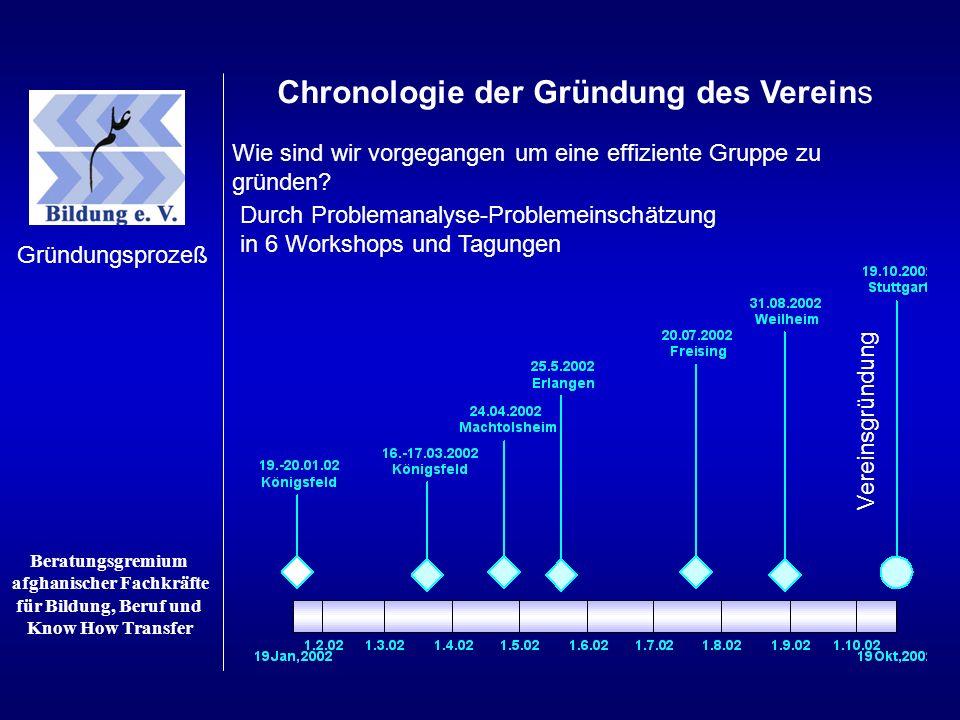 Chronologie der Gründung des Vereins