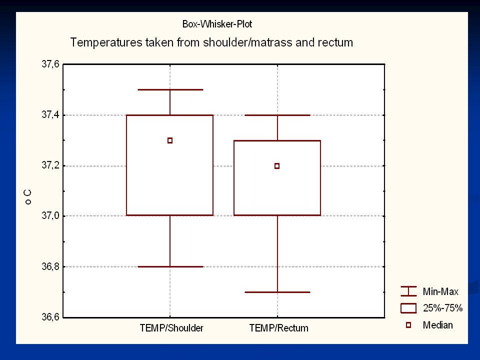 Temperaturmessung zwischen Schulter / Matratze und Rektum