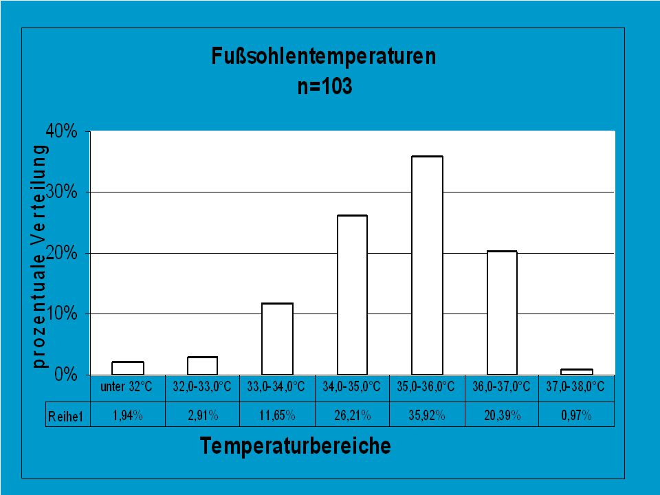 Man sieht hier die großen Unterschiede der peripher an der Fußsohle gemessenen Temperatur, mit einer Spitze um die 36°C.