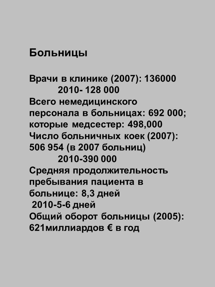 Больницы Врачи в клинике (2007): 136000 2010- 128 000