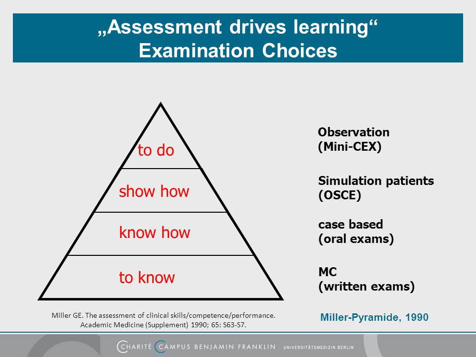 """Assessment drives learning Examination Choices"