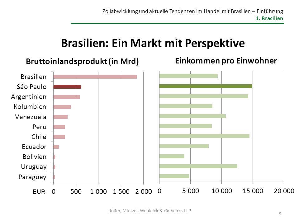 Brasilien: Ein Markt mit Perspektive