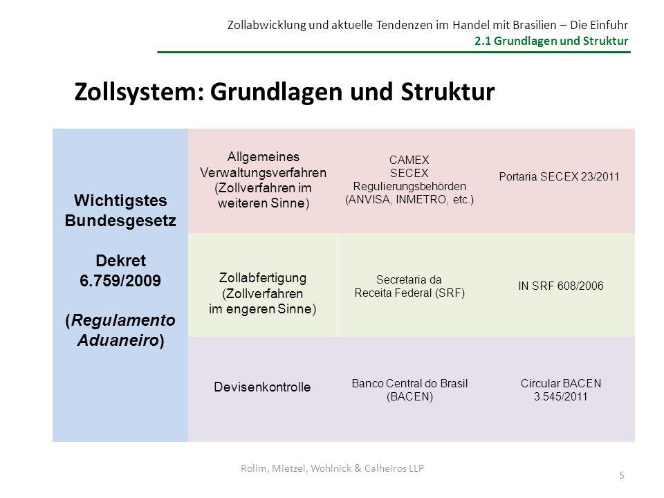 Zollsystem: Grundlagen und Struktur