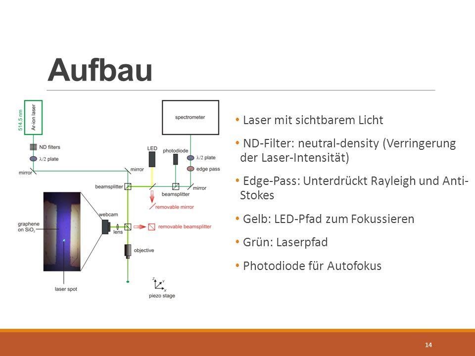 Aufbau Laser mit sichtbarem Licht