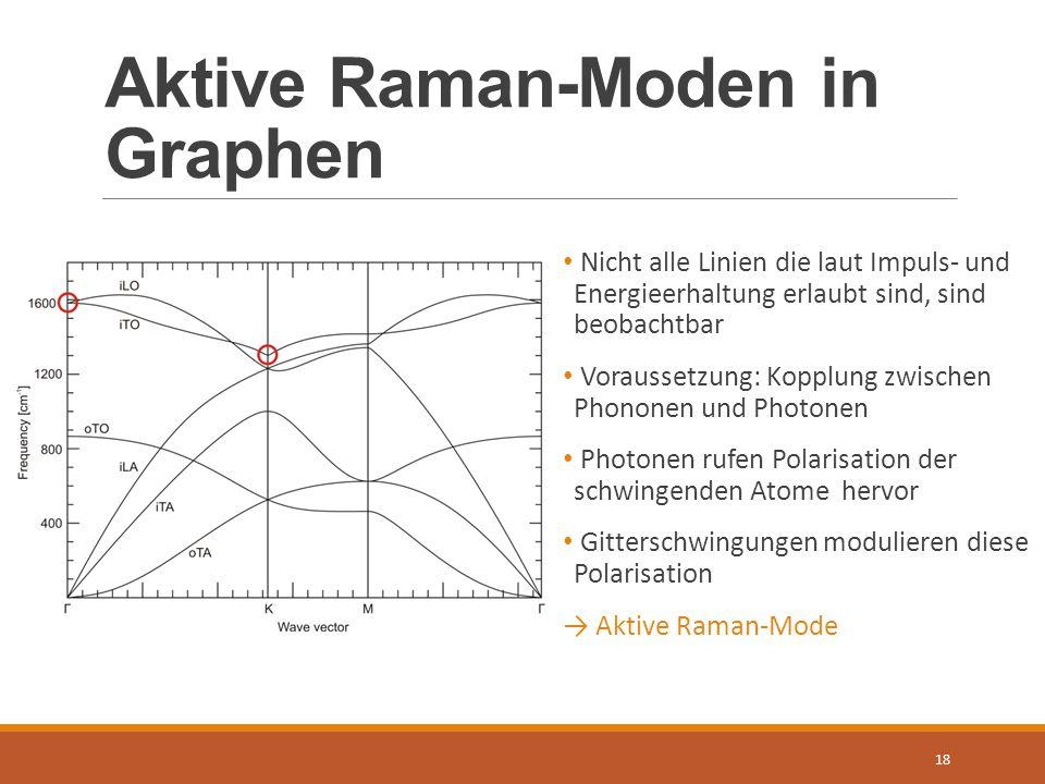 Aktive Raman-Moden in Graphen