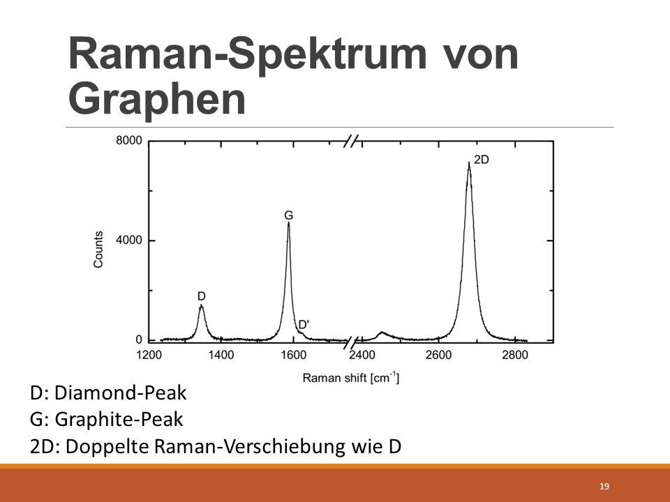 Raman-Spektrum von Graphen