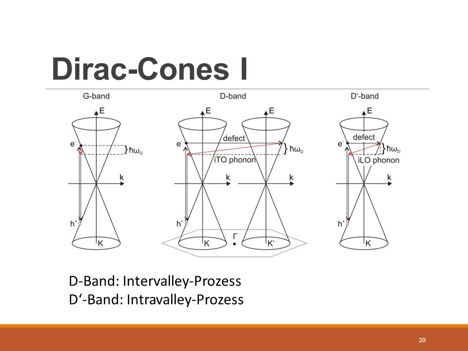 Dirac-Cones I D-Band: Intervalley-Prozess D'-Band: Intravalley-Prozess