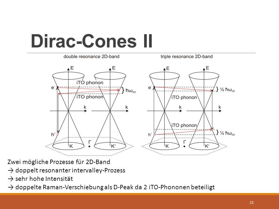 Dirac-Cones II Zwei mögliche Prozesse für 2D-Band
