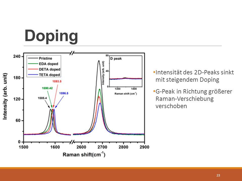 Doping Intensität des 2D-Peaks sinkt mit steigendem Doping
