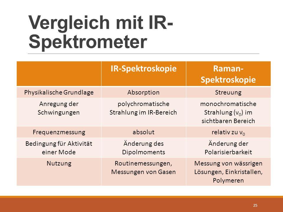 Vergleich mit IR-Spektrometer